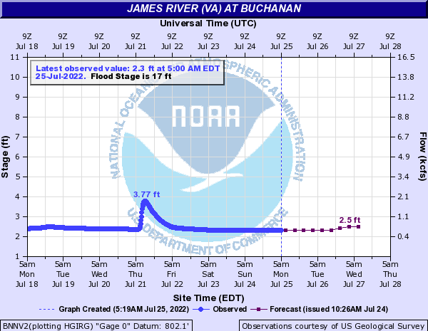 James River at Buchanan