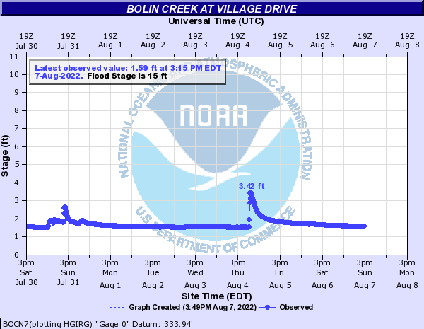 Bolin Creek at Village Drive