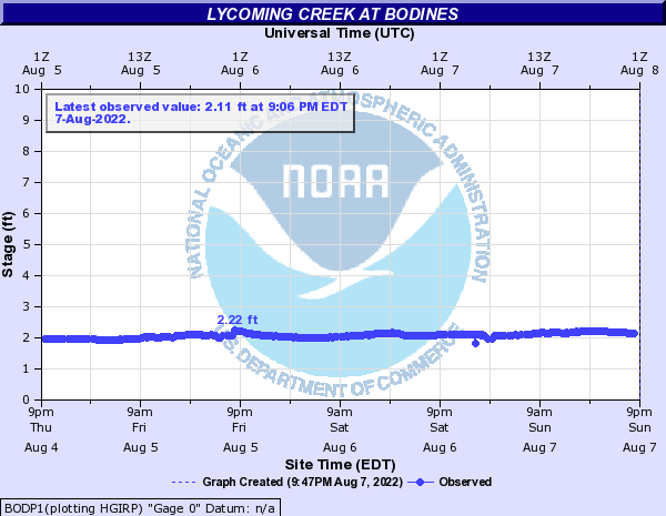 Lycoming Creek at Bodines