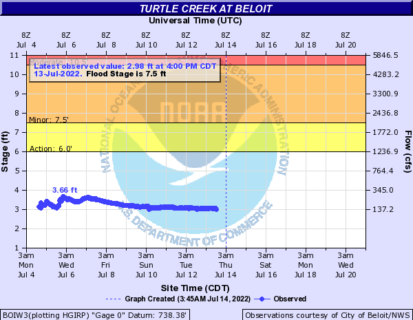 Turtle Creek at Beloit