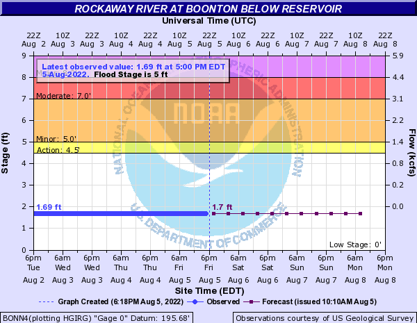 Rockaway River at Boonton below reservoir