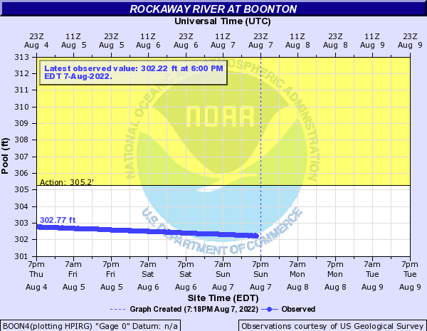 Rockaway River at Boonton