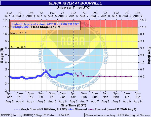 Black River at Boonville
