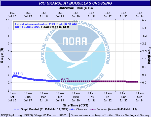 Rio Grande at Boquillas Crossing