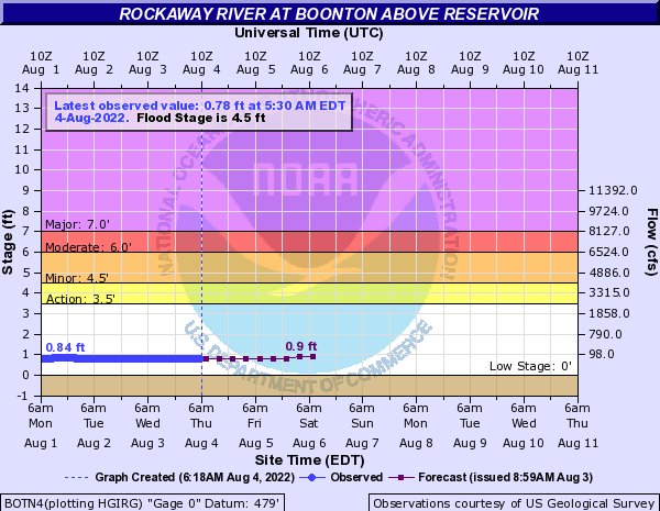 Rockaway River at Boonton above reservoir