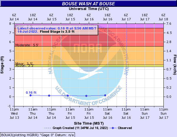 Bouse Wash at Bouse