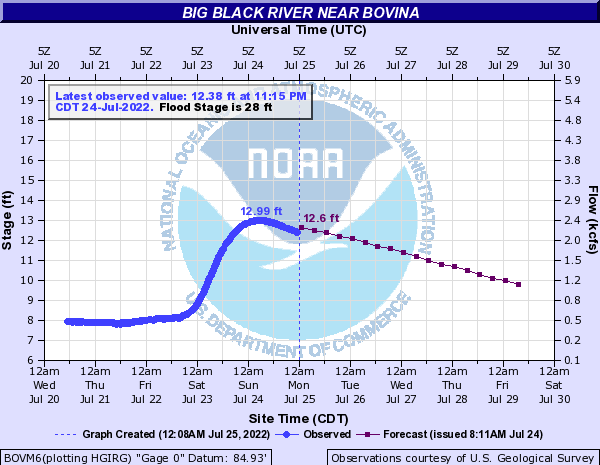 Big Black River near Bovina