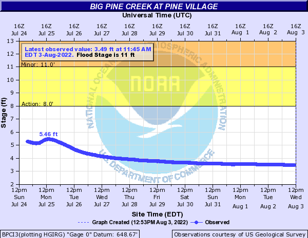 Big Pine Creek (IN) at Pine Village