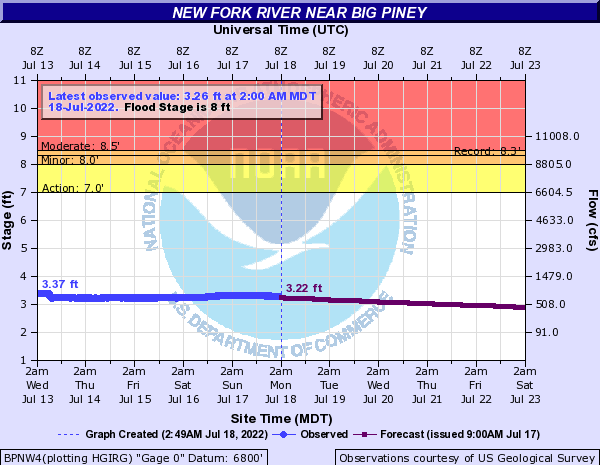 New Fork River near Big Piney