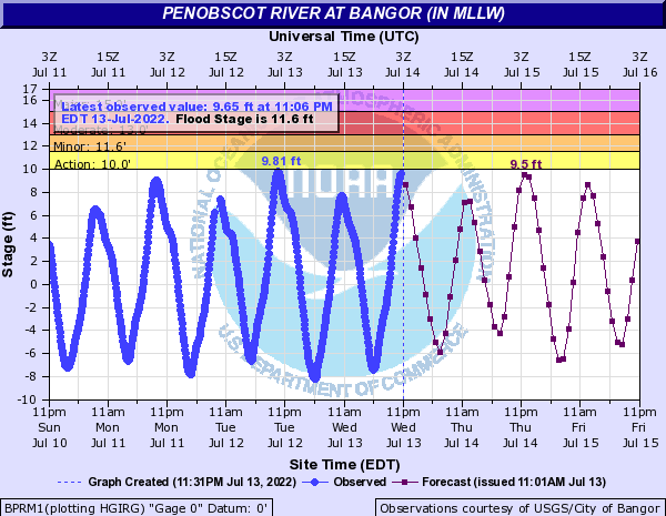 Penobscot River at Bangor (IN MLLW)