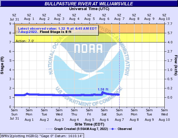 Bullpasture River at Williamsville