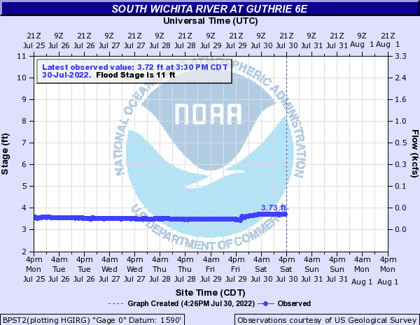 South Wichita River at Guthrie 6E