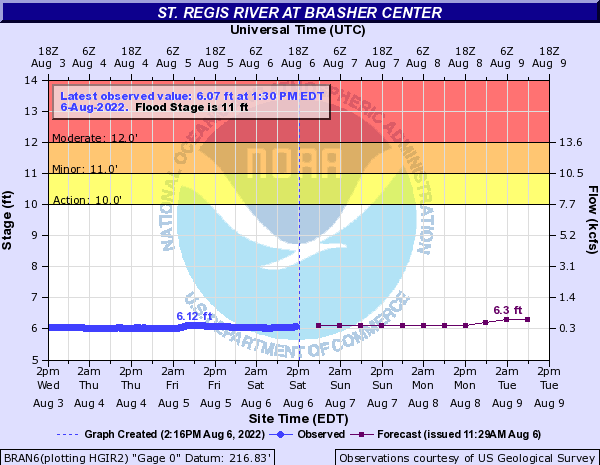 Forecast Hydrograph for BRAN6