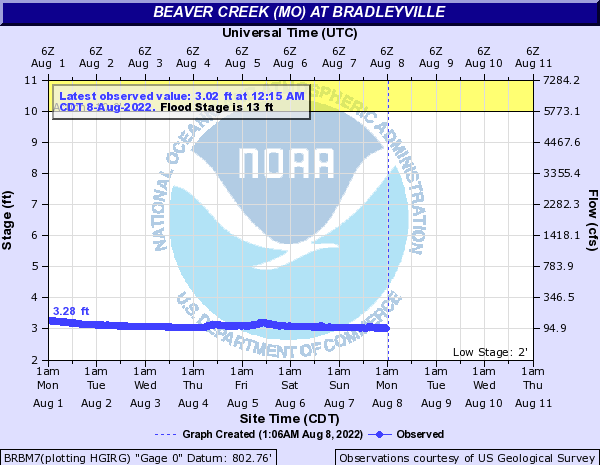 Beaver Creek (MO) at Bradleyville