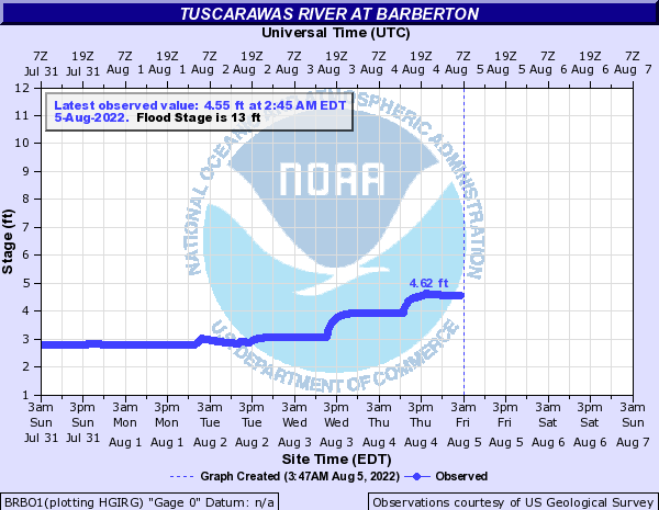 Tuscarawas River at Barberton