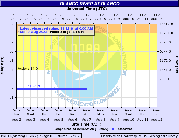 Blanco River at Blanco