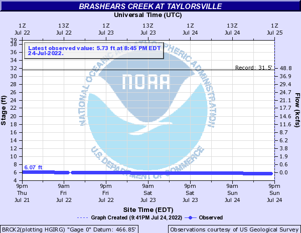 Brashears Creek at Taylorsville