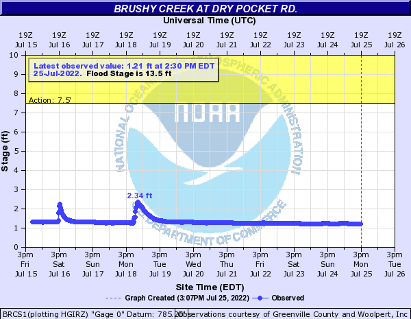 Brushy Creek at Dry Pocket Rd.