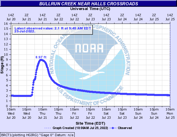 Bullrun Creek near Halls Crossroads