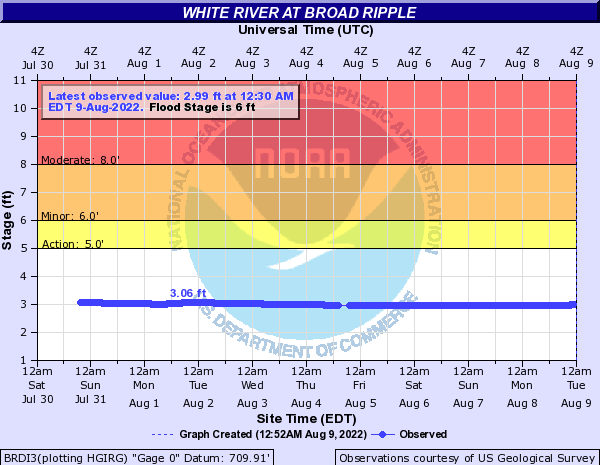 White River (IN) at Broad Ripple