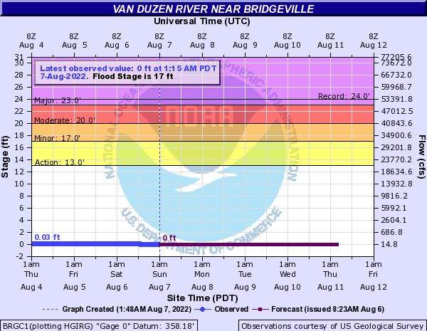 Van Duzen River near Bridgeville