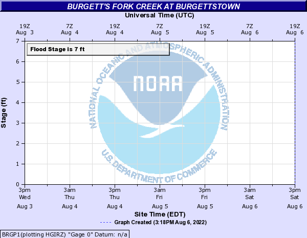 Burgett's Fork Creek at Burgettstown