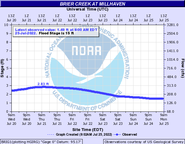 Brier Creek at Millhaven