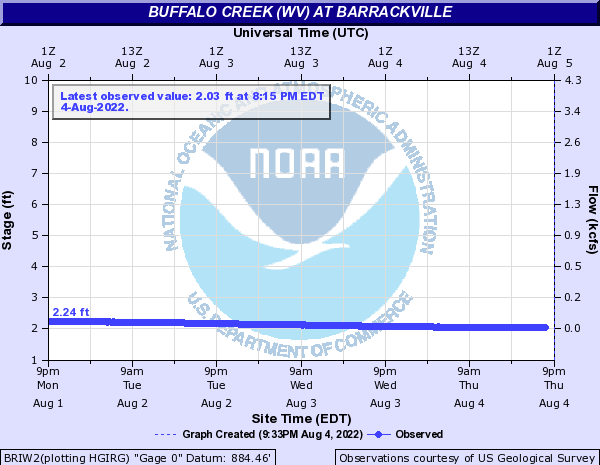 Buffalo Creek (WV) at Barrackville