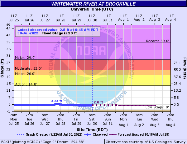 Whitewater River at Brookville