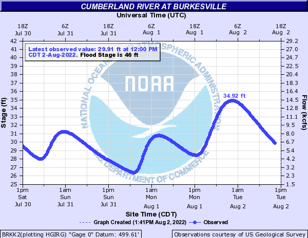Cumberland River at Burkesville