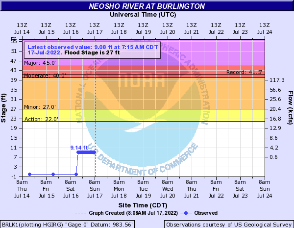 Neosho River at Burlington