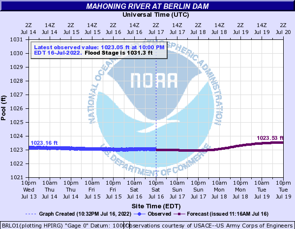 http://water.weather.gov/ahps2/hydrograph.php?gage=brlo1