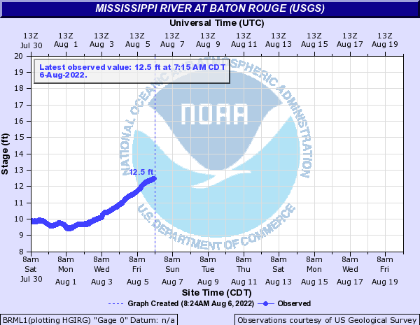 Mississippi River at Baton Rouge (USGS)