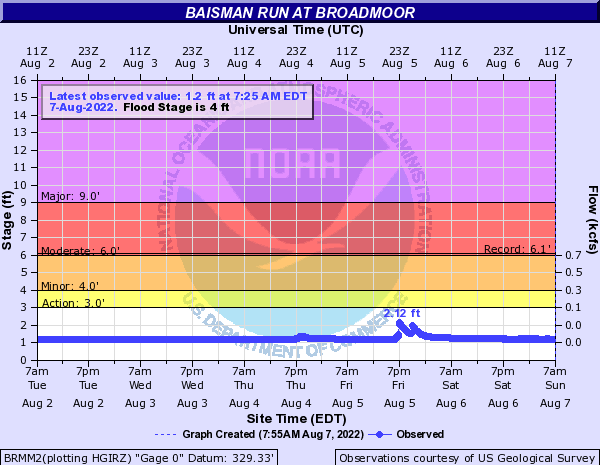 Baisman Run at Broadmoor