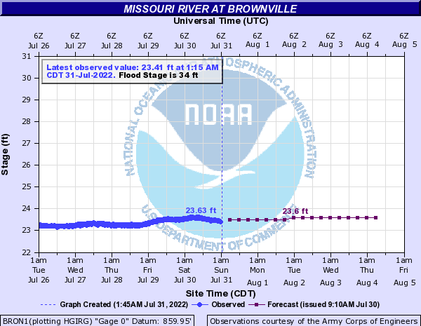 Missouri River at Brownville