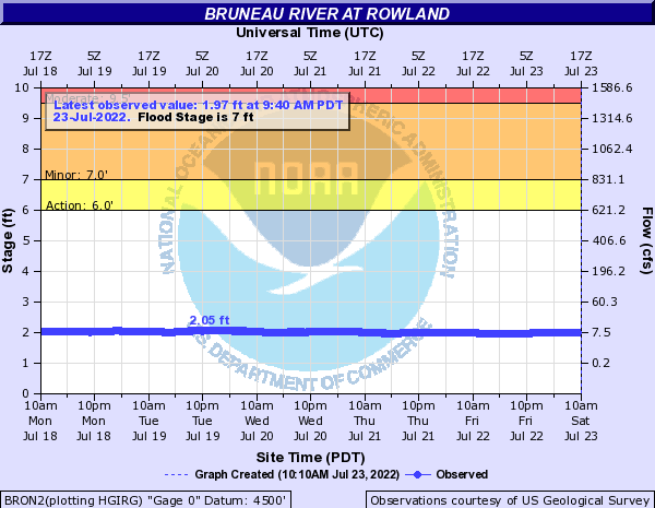 Bruneau River at Rowland