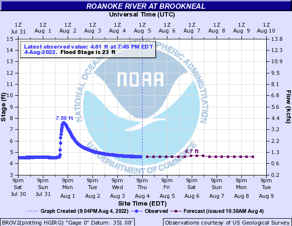 Roanoke River at Brookneal