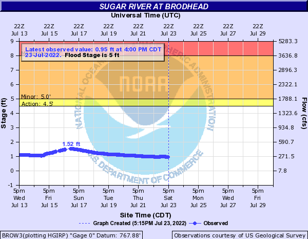 Sugar River at Brodhead