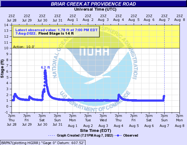 Briar Creek at Providence road