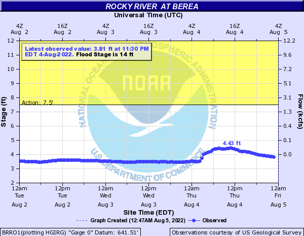 Rocky River at Berea