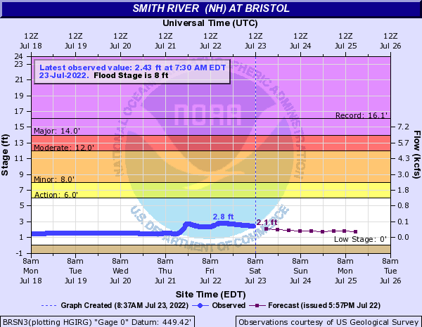 Smith River  (NH) at Bristol