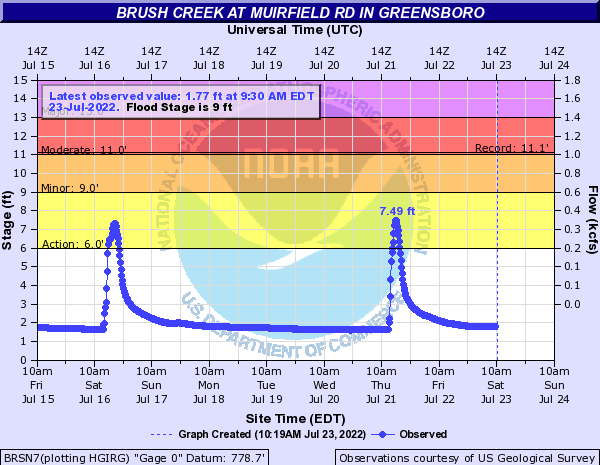 Brush Creek at Muirfield Rd in Greensboro