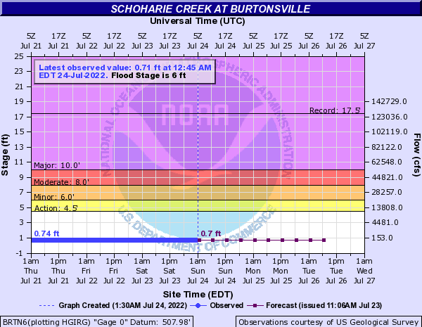 Schoharie Creek at Burtonsville