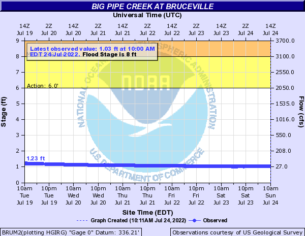 Big Pipe Creek at Bruceville