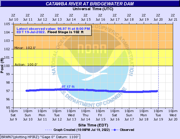 Catawba River at Bridgewater Dam