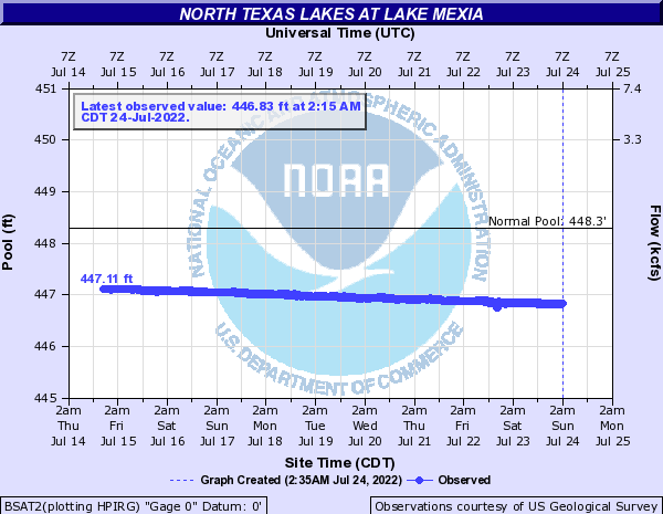North Texas Lakes at Lake Mexia
