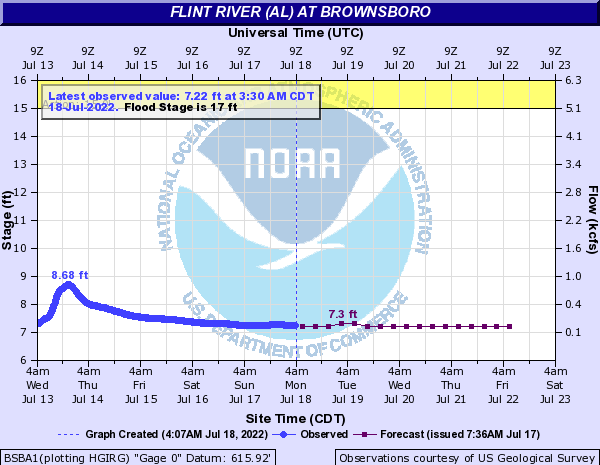 Flint River (AL) at Brownsboro