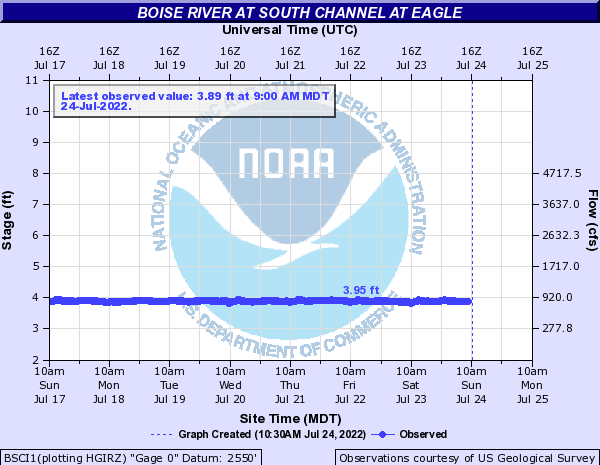 Boise River at South Channel at Eagle
