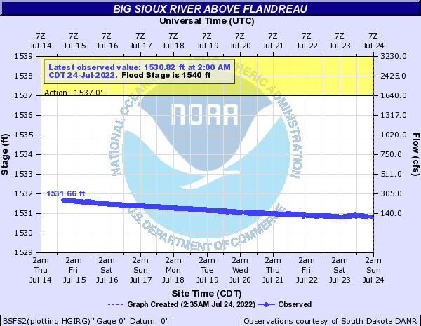 Big Sioux River above Flandreau