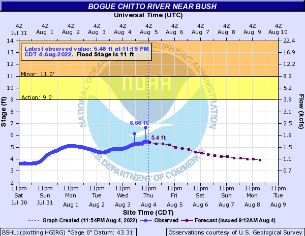 River gauge for Bogue Chitto River near Bush